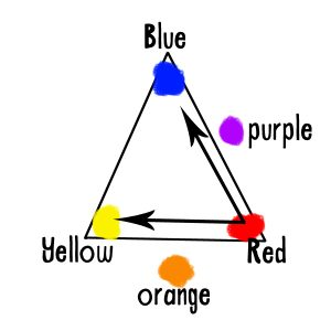 colortriangle2